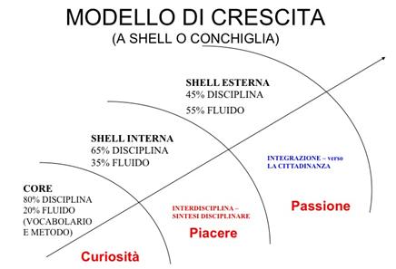 Interdisciplinarietà nel Modello a Shell – Education 2.0